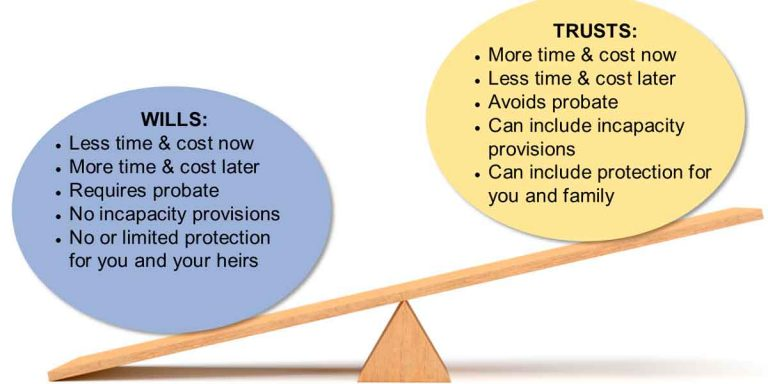 Estate Planning: Living Trusts vs. Will Difference & Importance!